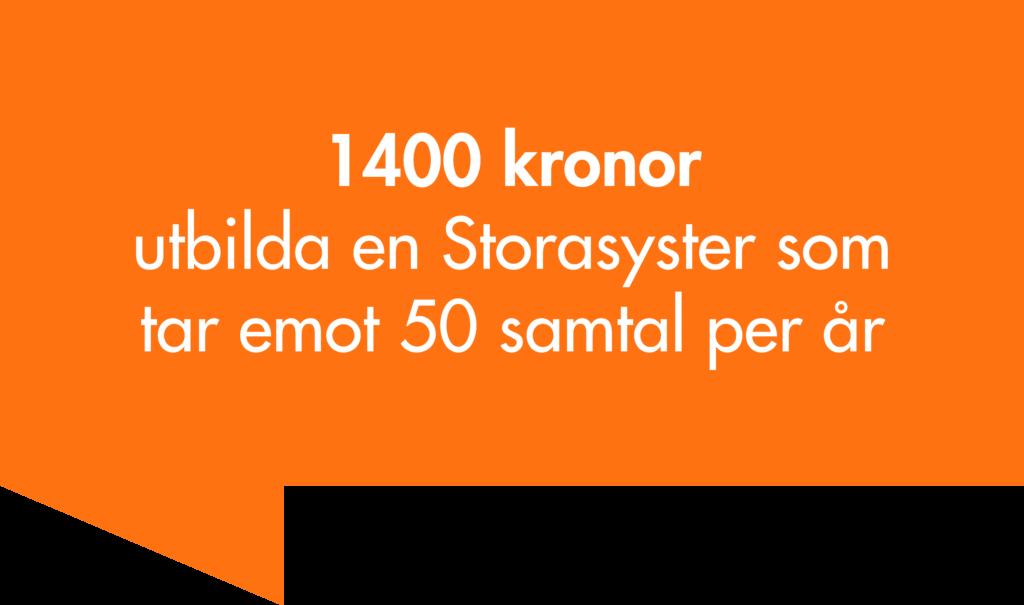 1400 kronor - utbilda en Storasyster som tar emot 50 samtal per år